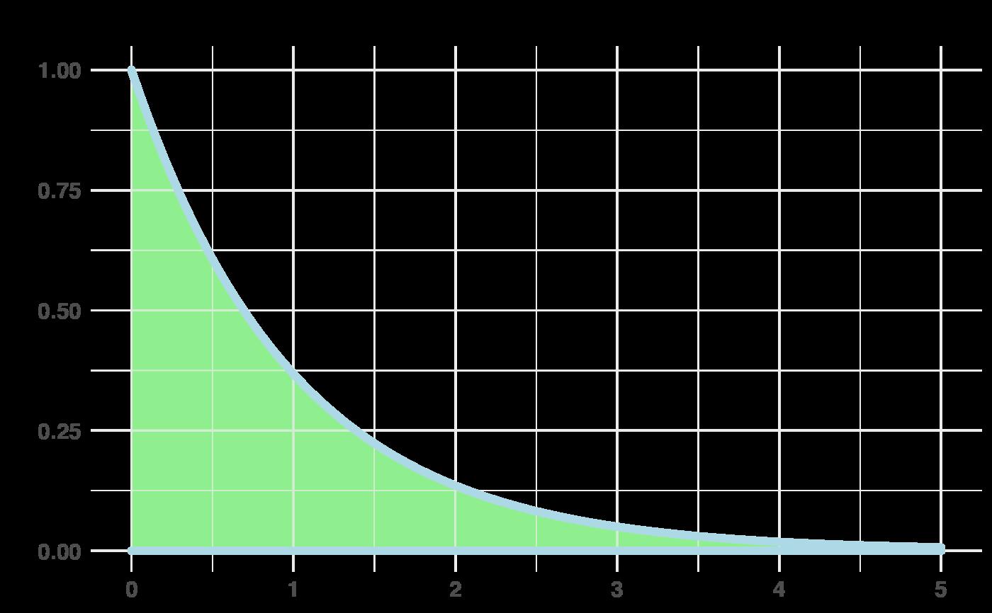 Plot the PDF of the Gamma distribution  — plotGamma • bayesAB